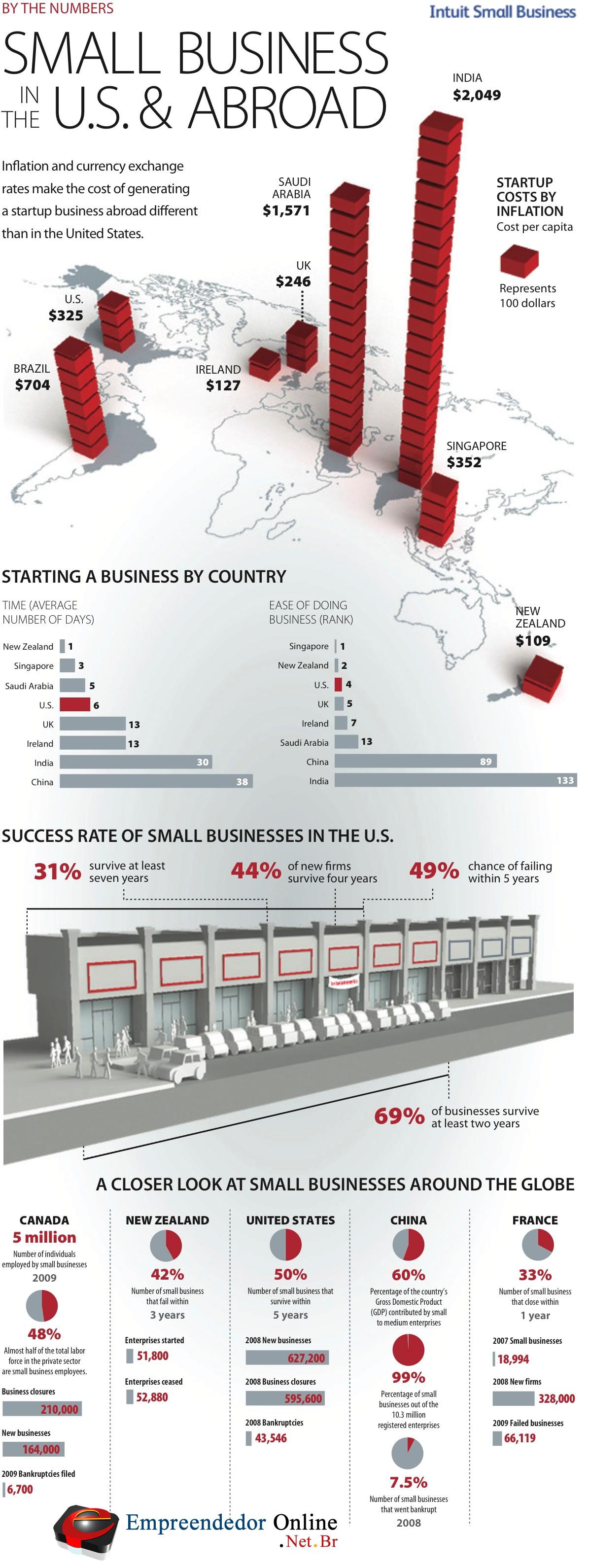 Veja neste infográfico sobre empreendedorismo no mundo um panorâma sobre o universo do empreendedor em diversos países
