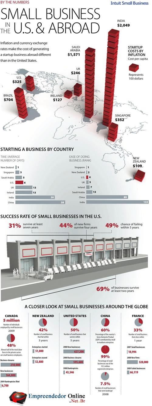 Veja neste infográfico um panorama do empreendedorismo no mundo