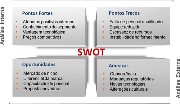 Análise SWOT no E-commerce - Utilização da matriz SWOT no comércio eletrônico